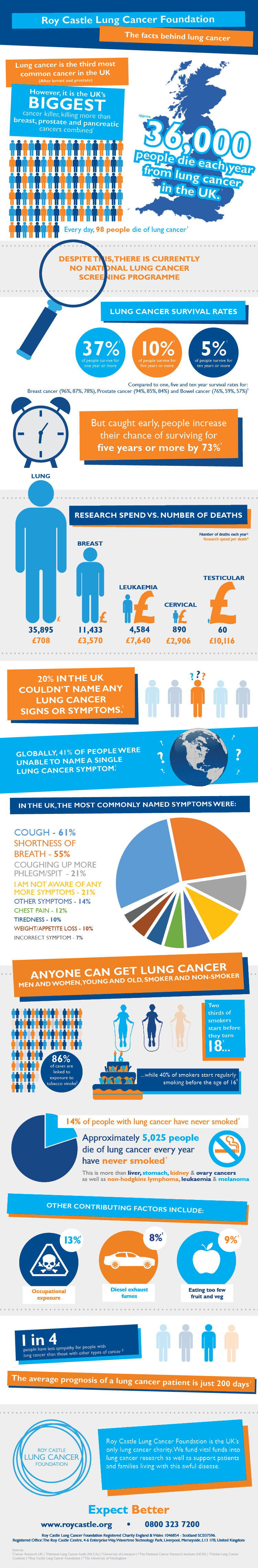 Lung cancer statistics across the UK