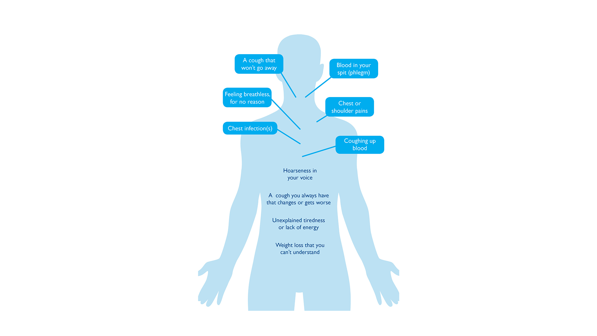 lung cancer symptoms person